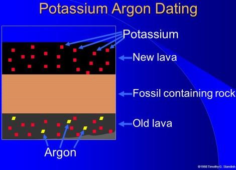 Half potassium life dating argon Argon Geochronology